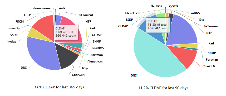 the figures below display the percentage of cldap attacks in the last 365  and 90 days among all reflective amplification ddos attacks: