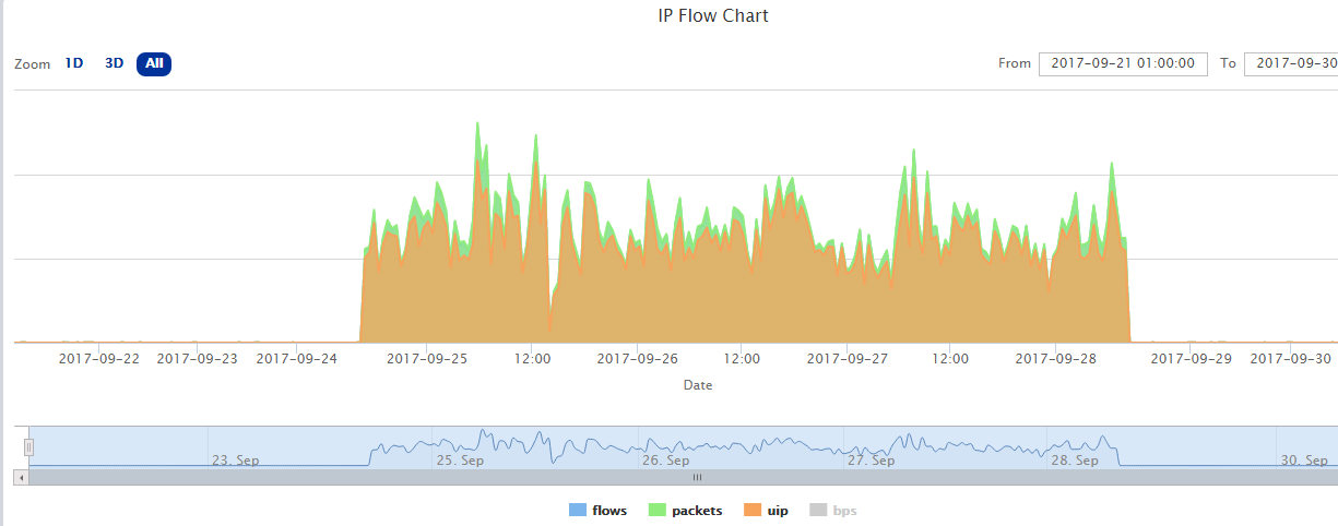 CLDAP is Now the No 3 Reflection Amplified DDoS Attack Vector
