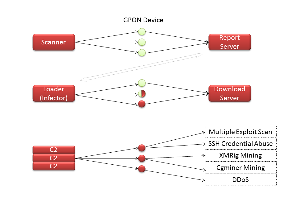 GPON Exploit in the Wild (I) - Muhstik Botnet Among Others