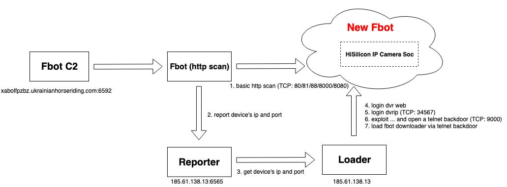 fbot_http_scan-2