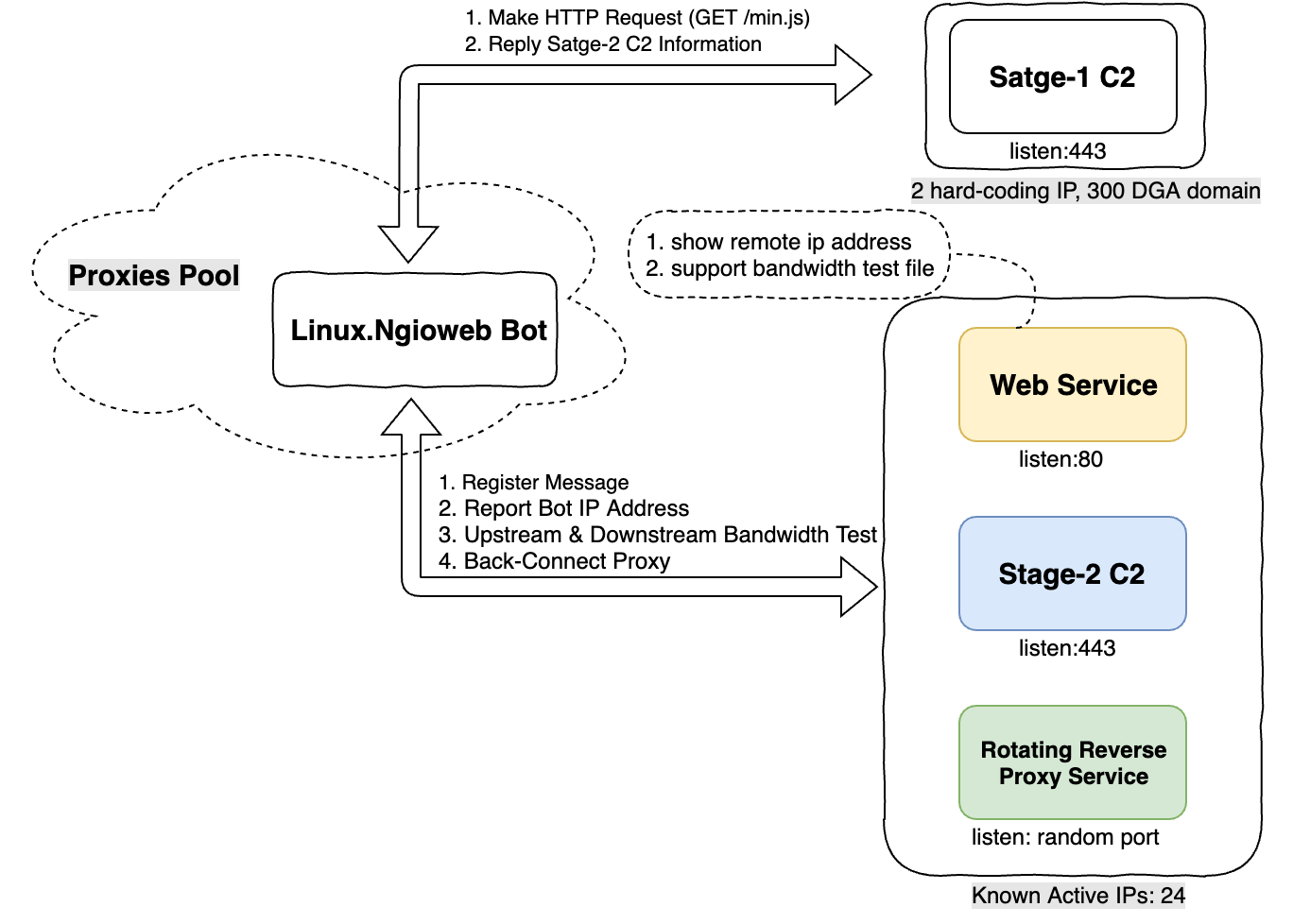 An Analysis of Linux Ngioweb Botnet