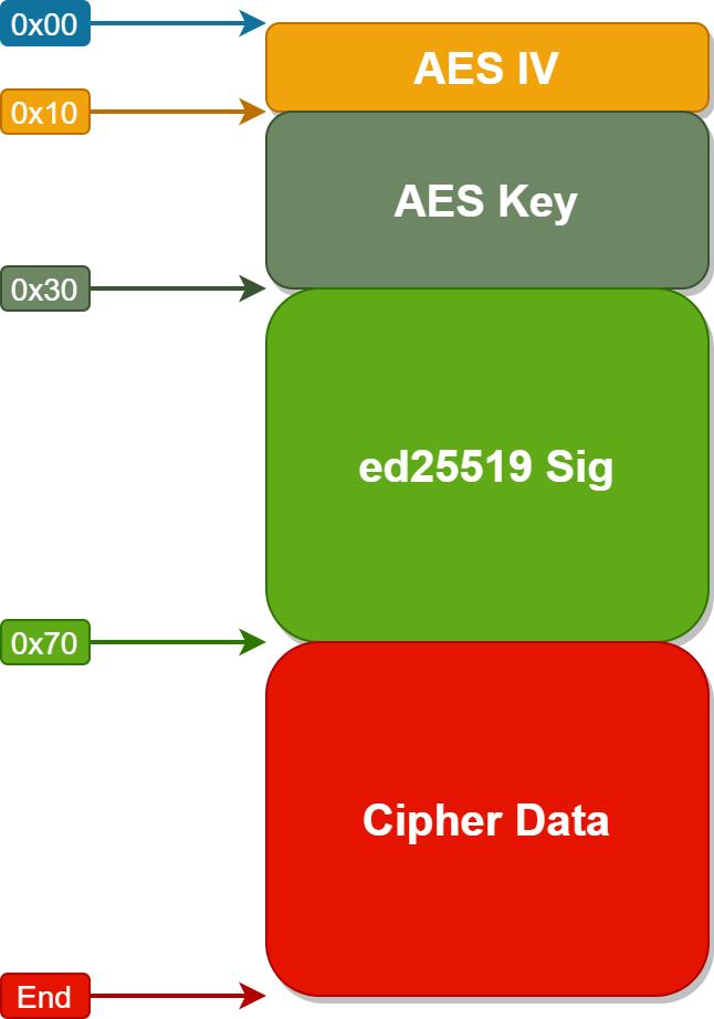 cipherdata_struct-1.png