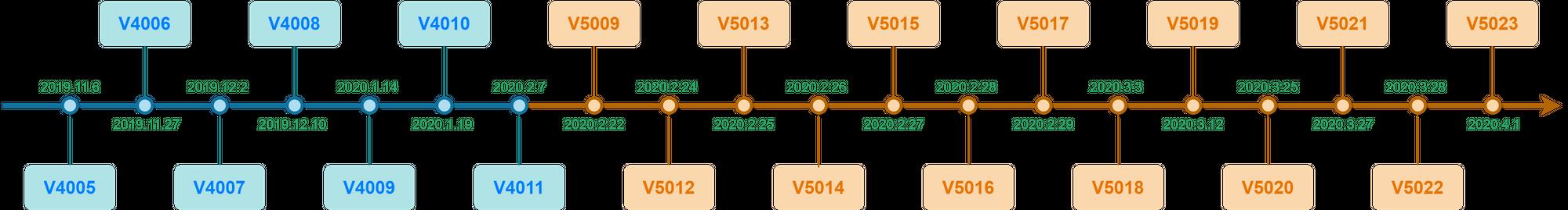 ddg_version_timeline-1.png