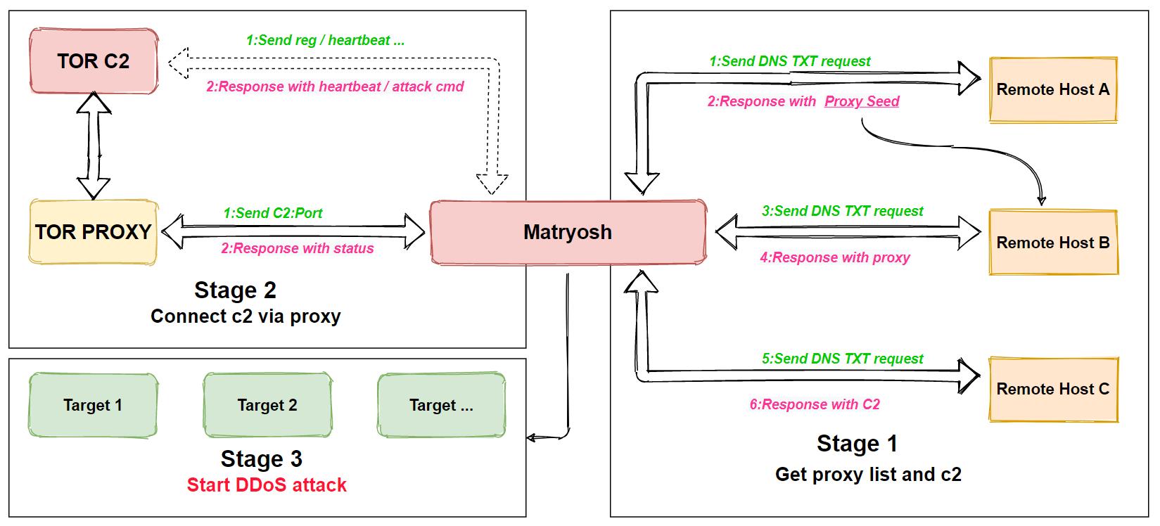 Botnet Matryosh DDoS Attack